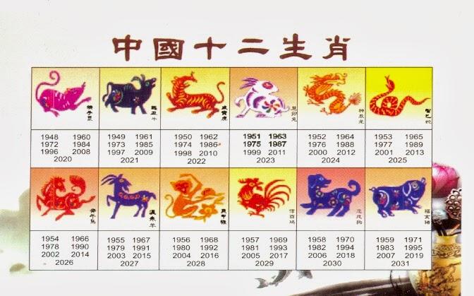 Chinesisches Zodiak